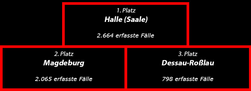 Versicherng - Siegertreppchen Statistik Fahrraddiebstahl Sachsen-Anhalt 2019